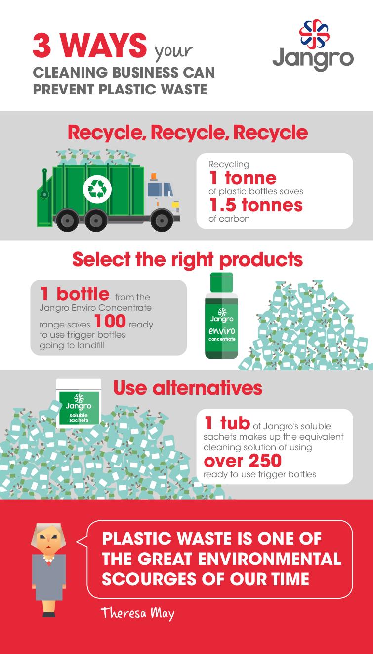Enviro Plastic Information